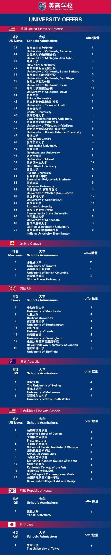 上海美高双语学校升学再创新高,90%学生斩获全美Top50录取Offer