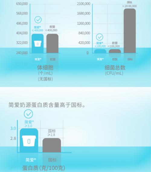 简爱酸奶奶源牧场获得中国奶业协会S级评定,奶源品质值得信赖!