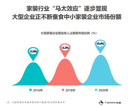 """市占率、增长率行业第一,齐家网""""寡头""""地位正逐步凸显"""