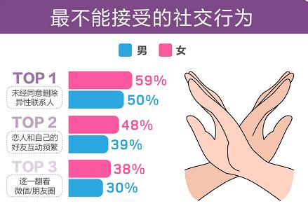 """百合佳缘集团婚恋报告:超五成单身男女对未经同意删对方的异性好友说""""NO""""!"""