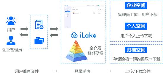 集中存储+协同办公:湖盘助力政企数字化转型