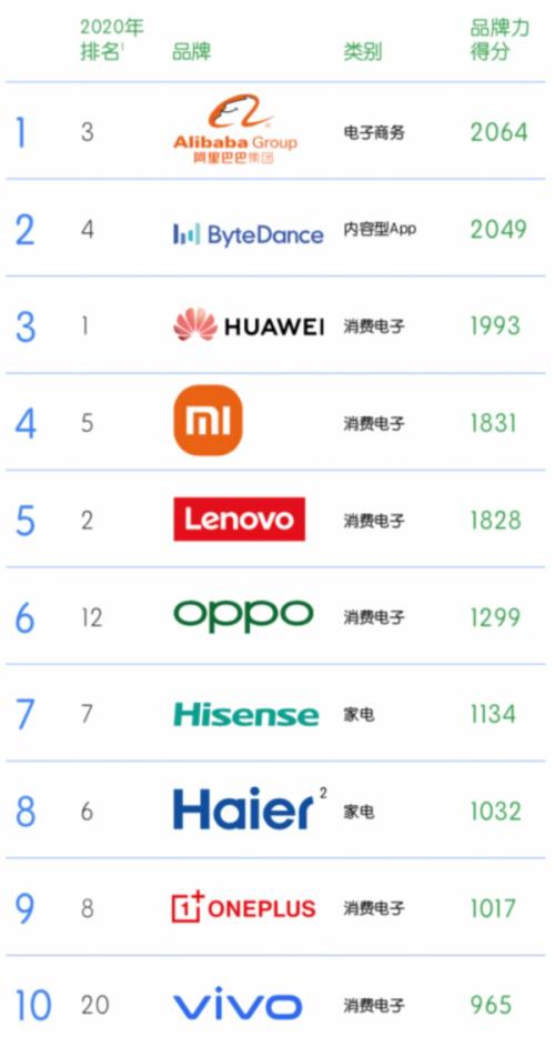 海信连续5年蝉联BrandZ™中国全球化品牌10强