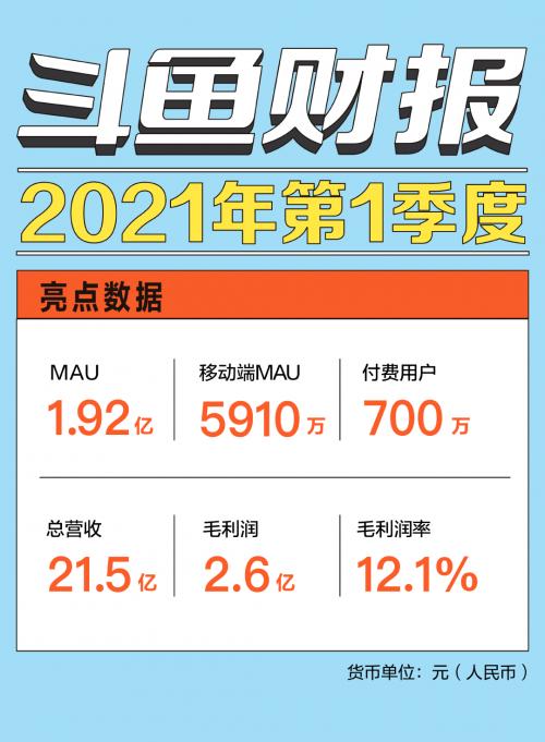鱼Q1财报:季度平均MAU达1.92亿,营收、毛利润均超华尔街预期