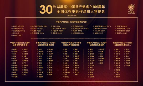 华鼎奖·建党百年优秀电影演员提名在澳门揭晓,王心刚吴京田华周冬雨等入围