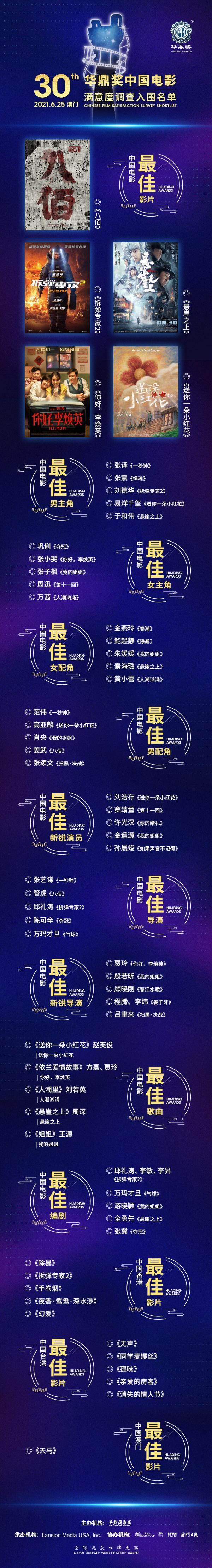 第30届华鼎奖提名揭晓,张译刘德华于和伟等角逐影帝