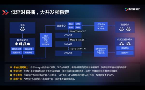 技术揭秘视频行业降本提效之道:智能视频云3.0全景图