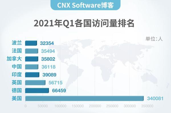解读|CNX Software博客为什么来中国