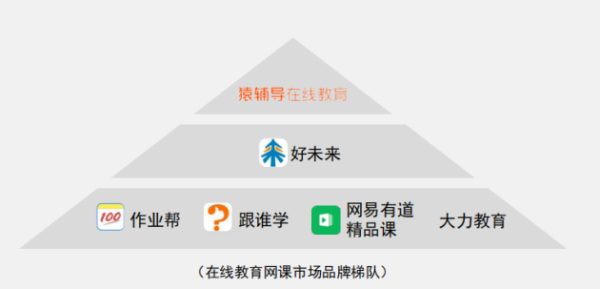 猿辅导获中科院肯定:用户满意度位列在线教育品牌第一梯队