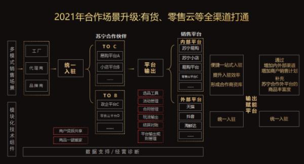 打造商户经营新模式 苏宁云网万店消费电子行业线敢为天下先