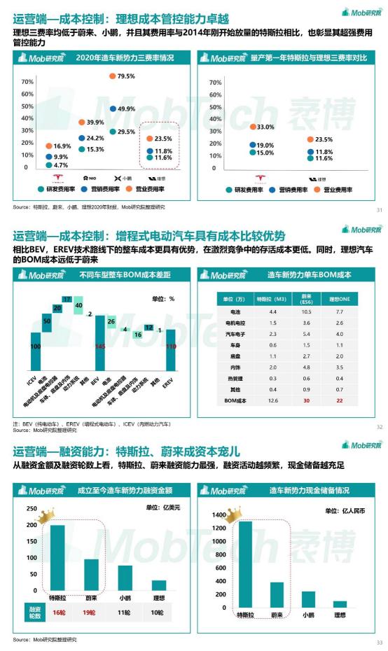 Mob研究院 | 2021年中国新能源汽车行业洞察