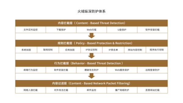 医保局发布网络安全指导意见通知 火绒助力构建医疗安防体系