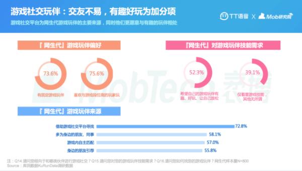 "MobTech | 3亿""网生代""活跃线上社交兴趣相同陌生人交友更受青睐"