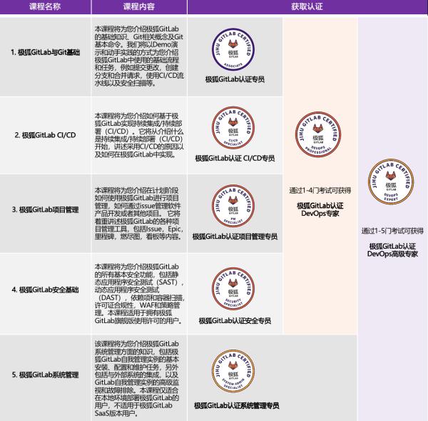 实践进阶五步走 极狐(GitLab)DevOps系列课程上线