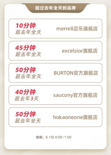 运动户外宝藏新品牌集体出道,618掀起新热潮