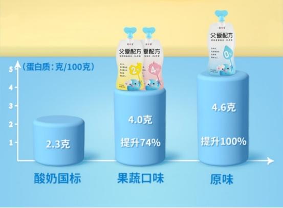 父爱配方成宝宝第一口酸奶,简爱酸奶6周年获500万家青睐