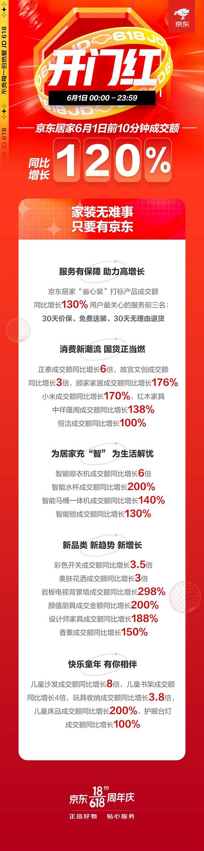 """京东618居家服务赢获信赖 """"省心装""""打标产品成交额同比增长130%"""