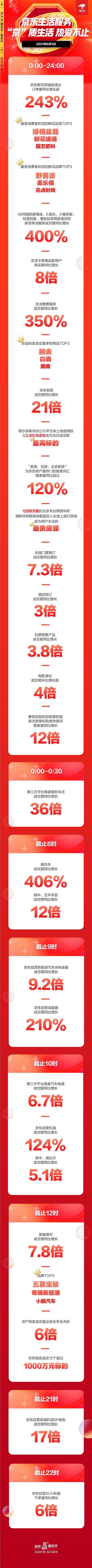 京东618开门红展现服务型消费趋势 鲜花同城极速达订单量同比增长243%