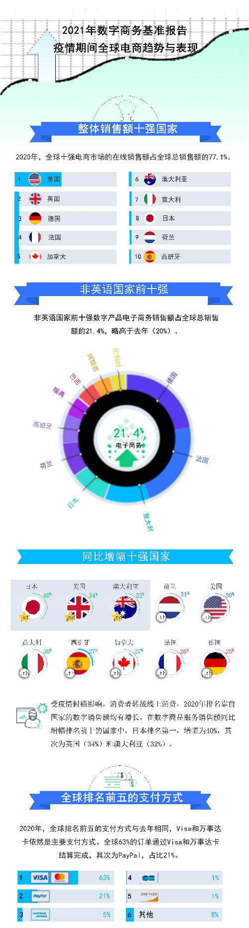 2Checkout发布2020年全球数字商务基准研究报告