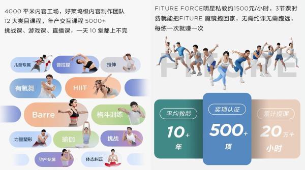 FITURE上线智能健身镜新品,课程数量达千节,继续领跑百镜大战