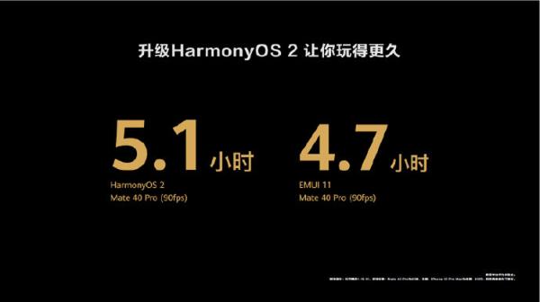 HarmonyOS 2首批升级用户:流畅得不像话,性能提升显著