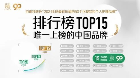向上的百雀羚,跻身2021全球最有价值美妆榜15强