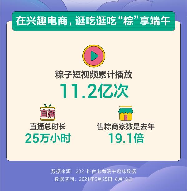 端午文化消费氛围浓,抖音电商卖粽直播达25万小时