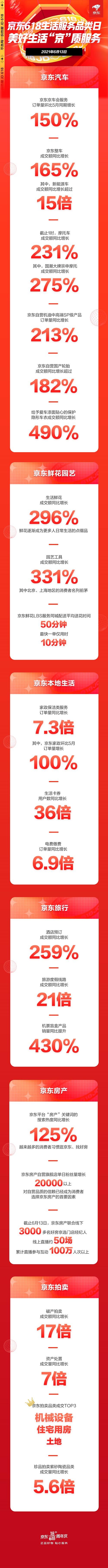 暑期出游已经安排!京东618生活服务品类日旅游度假线路同比增长21倍
