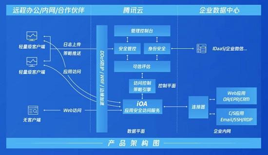 腾讯零信任iOA SaaS版正式发布,开箱即用适配远程办公全场景