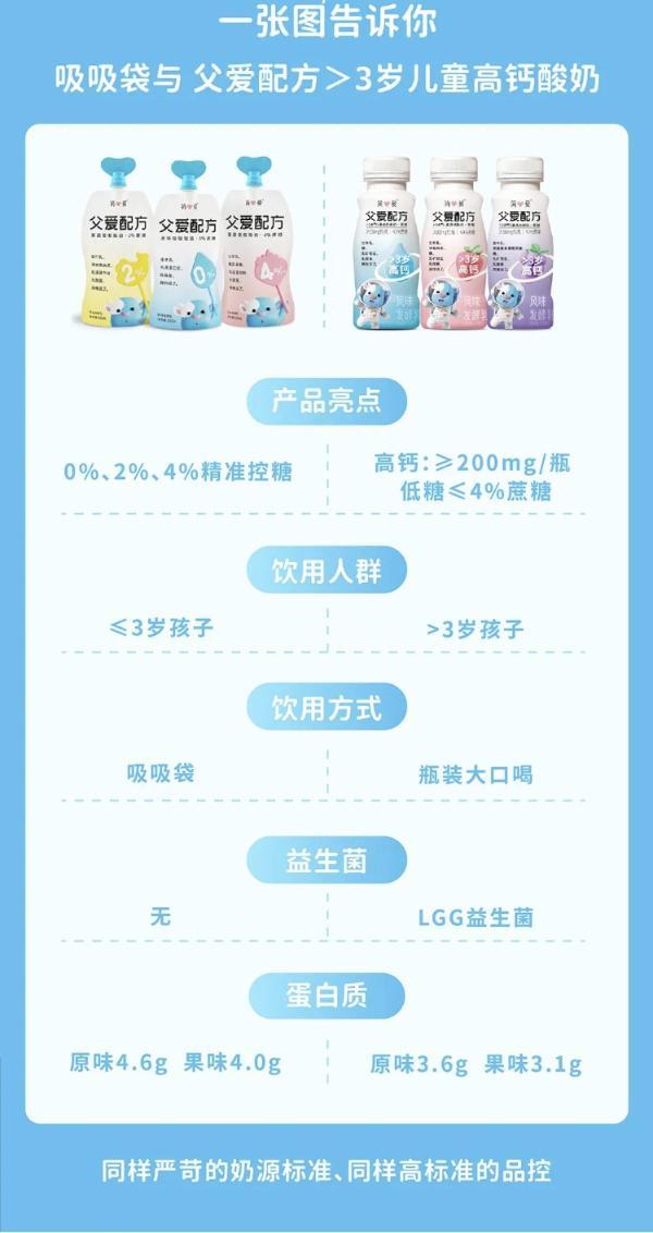 简爱酸奶发布父爱配方>3岁儿童高钙酸奶,更多营养与安全