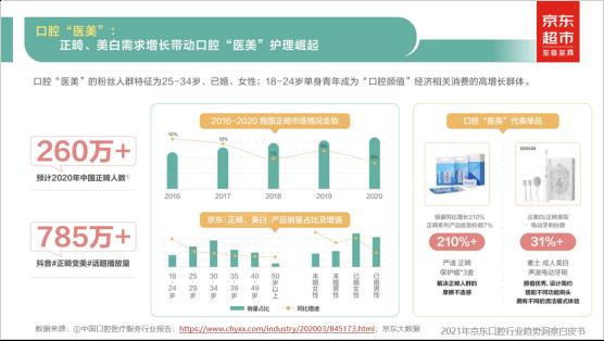 京东口腔行业趋势白皮书:重滋养、多功效、智能便携成口腔护理产品三大趋势