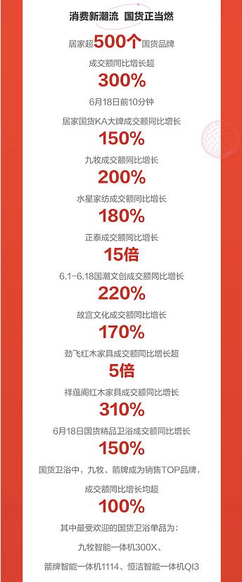 """京东618颜值家具走""""花路"""" 设计师家具品类成交额同比增长100%"""