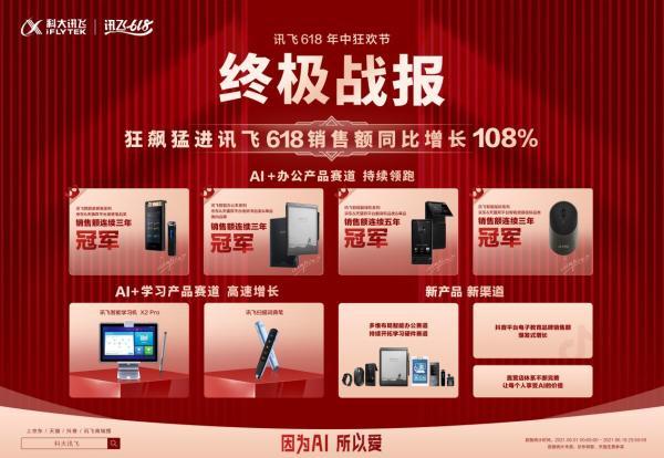 科大讯飞618战报:荣获多项销冠,AI+学习产品增幅高达706%