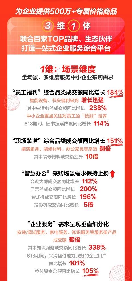 京东618展现中小企业发展活力 京东企业购成交额同比增长104%
