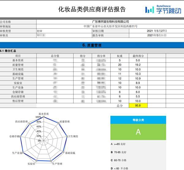 广东博然堂在抖音验厂中一次性获A级评定