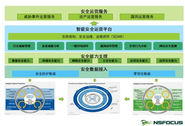 安全建设实践案例四连发(四)丨5G背景下,医疗机构应如何开展信息化建设?