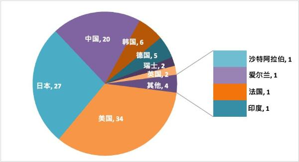 智慧芽发布全球企业智能制造专利百强榜单 20家中国企业入榜