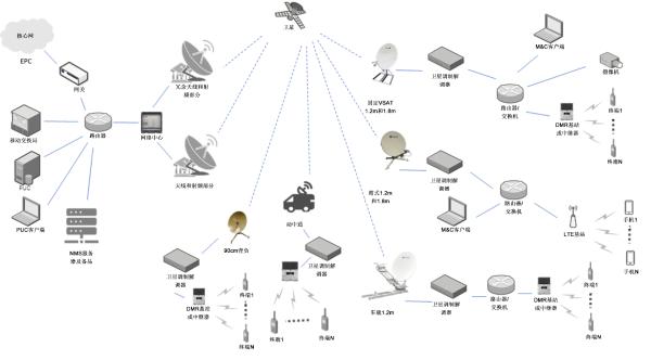 基于卫星的专用通信解决方案