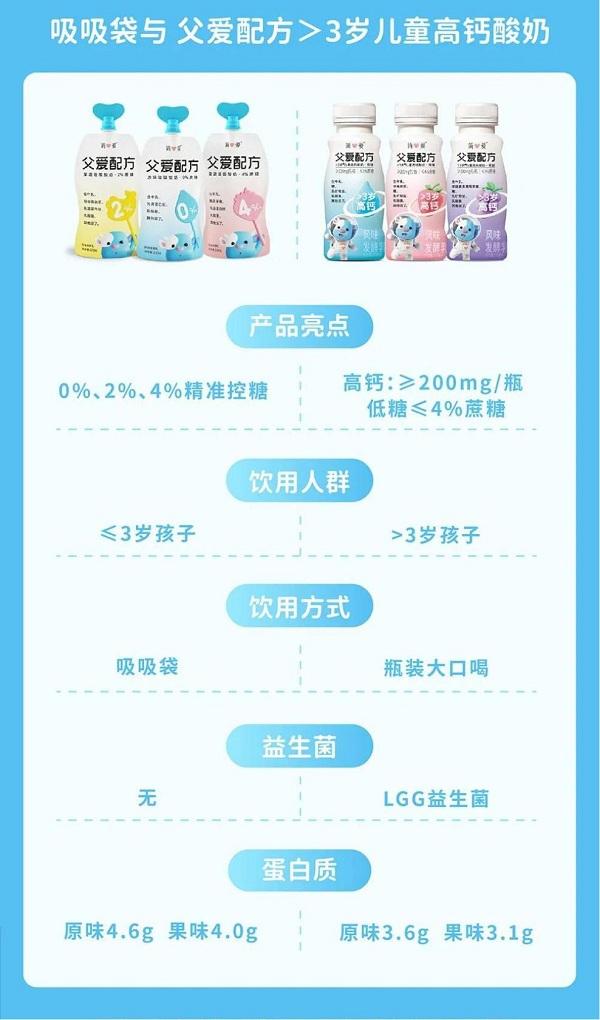 简爱酸奶·父爱配方:成为儿童的第一口酸奶,要做对什么?