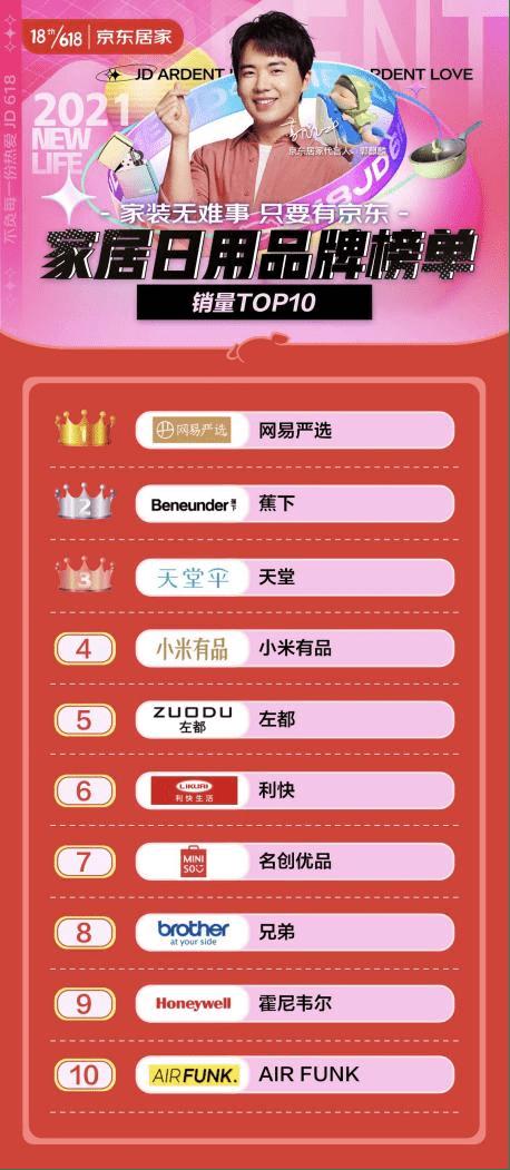 618首日榜单揭晓!网易严选登上京东家居日用品牌榜榜首
