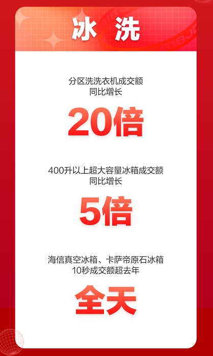 京东618喜迎家电开门红 全品类家电井喷式爆发喜迎头彩