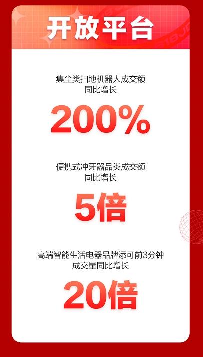 助推合作伙伴高速成长,京东618零点开放平台家电品类战绩斐然!