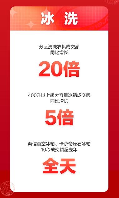 京东618开门红:冰洗品类家电大爆发,部分产品10秒成交额超去年全天