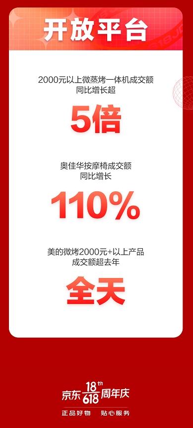 京东618开门红大卖,家电多品类1小时成交额超去年全天