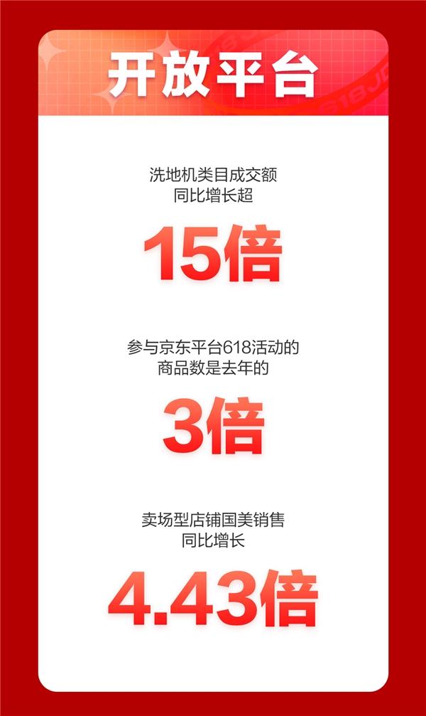 京东618,18周年庆首日战报来袭!家电品类强势霸榜频刷纪录