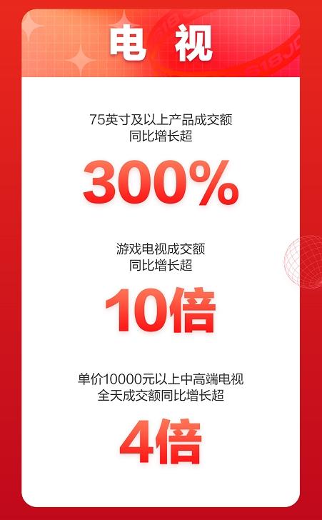 京东618开门红:同比增长超10倍,京东家电游戏电视再创销售新高!