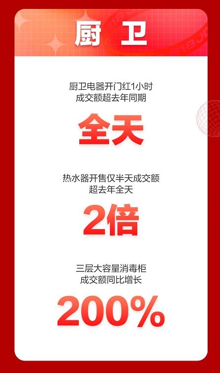 """京东618频传喜报:厨电消费增长迅猛,助推""""焕新你的生活"""""""