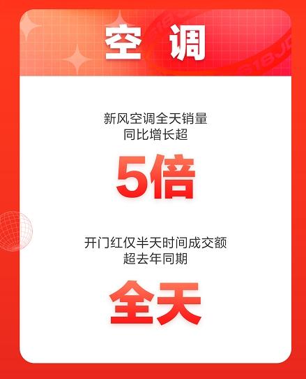 尽享即刻清凉,京东618空调销售喜迎开门红!