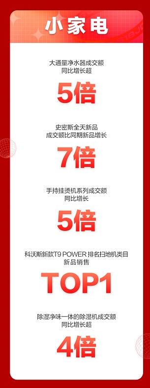 京东618开门红喜报 吸拖一体扫地机器人成交额同比增长超5倍
