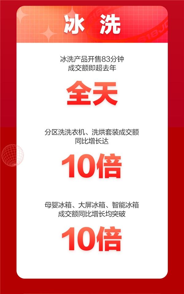 京东618冰洗产品备受欢迎!开售仅83分钟成交额超去年全天