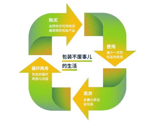 玛氏箭牌联合BottleDream发布《当代年轻人包装可持续行动图鉴》